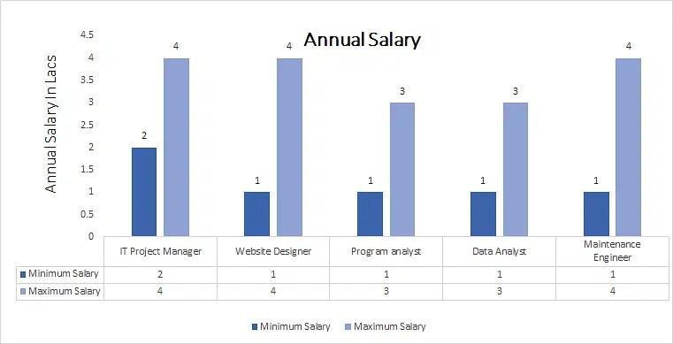 Salary Bachelors Science Computer